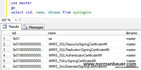 SQL Server 2012: Always On and SQL Server authentication